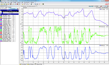 AiM EVO4 suspension potentiometer data from East course