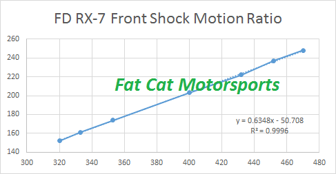 FD RX-7 front shock motion ratio