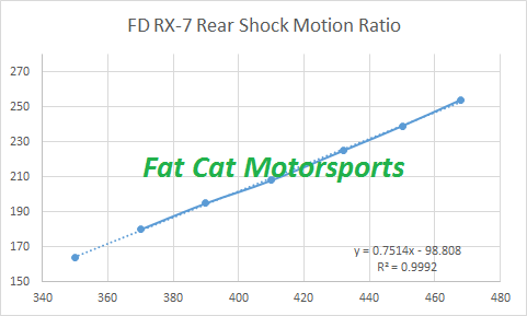 FD RX-7 rear shock motion ratio