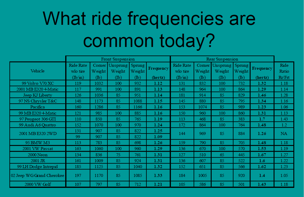 Ride frequencies for a variety of production cars from Volvo Chrysler Mercedes-Benz Audi VW BMW Neon Jeep