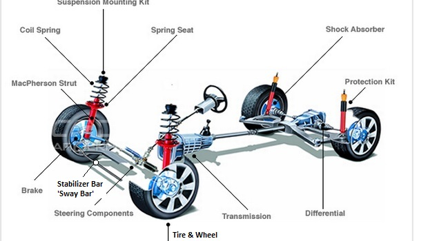 Overview of vehicle components including suspension